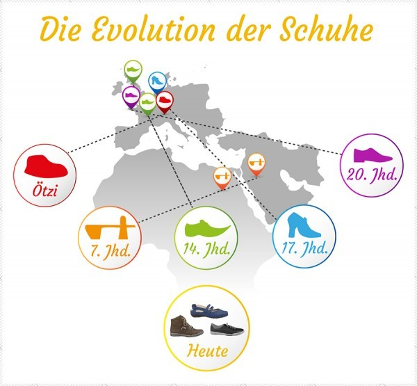 schuhe-evolution